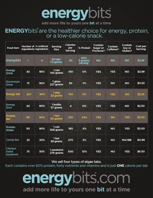 energybits nutrition